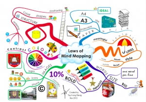 iMindMap Ultimate картинка №3